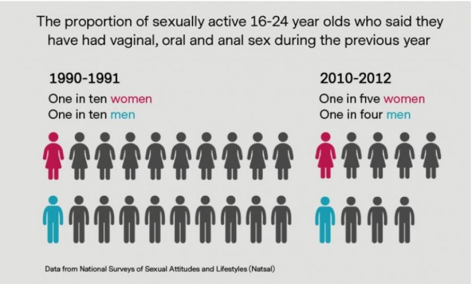 Сексуальная революция <br> (1993-2001)