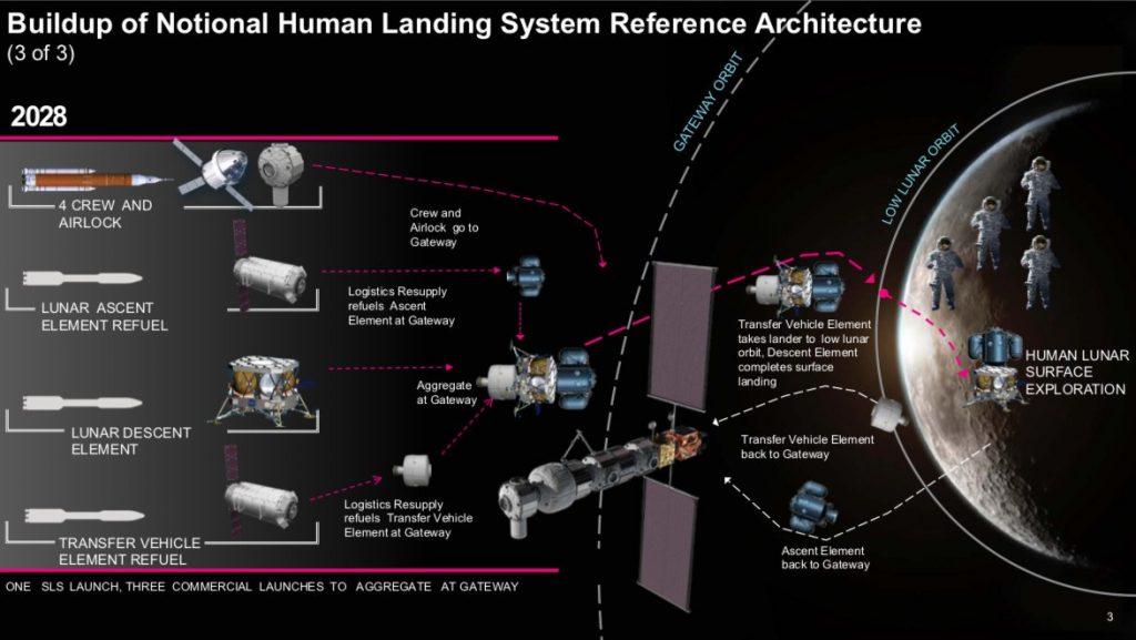 NASA 2028 Луна высадка космос исследование Gateway