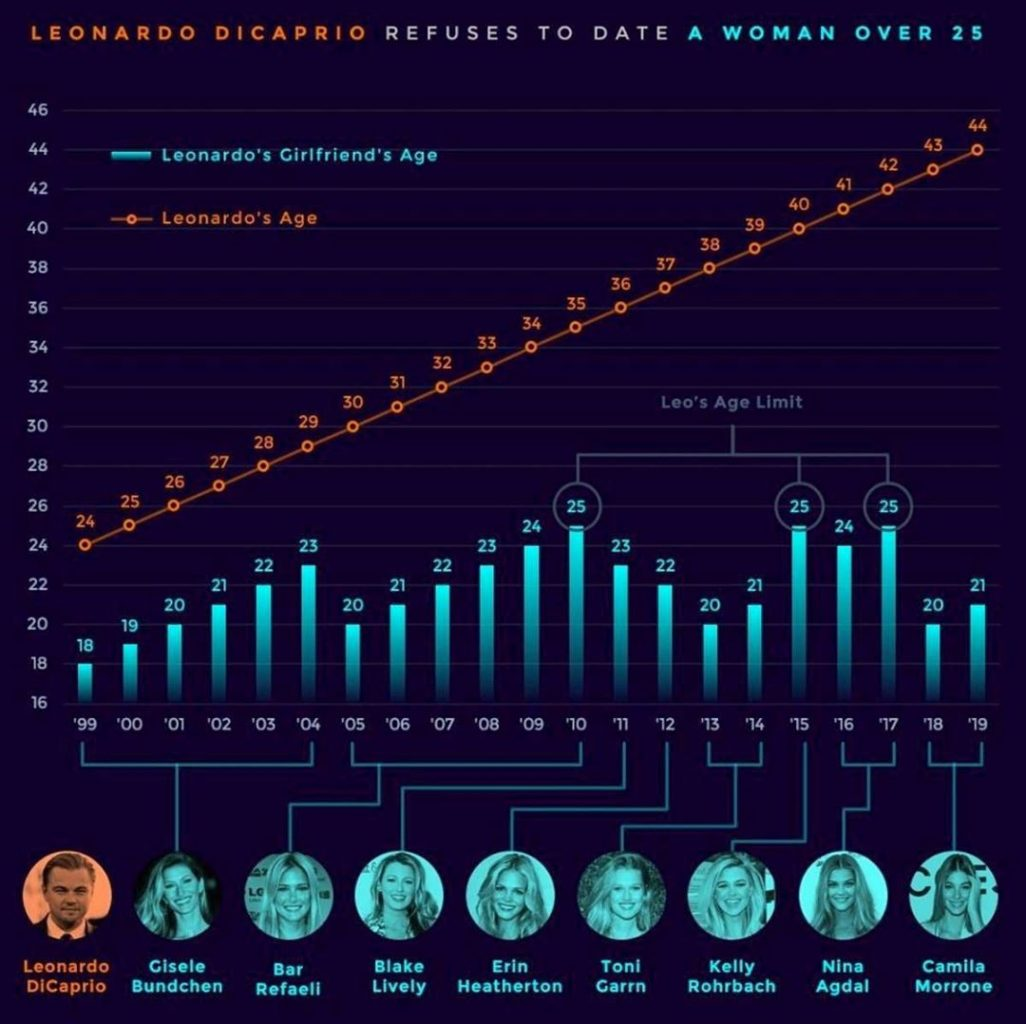 Девушки ДиКаприо: все младше 25  – инфографика