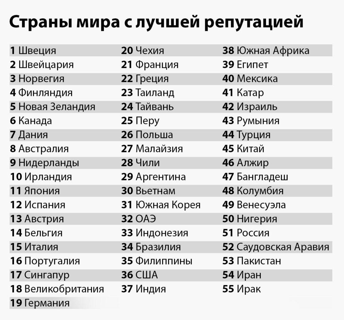 Рейтинг стран с лучшей репутацией Reputation Institute