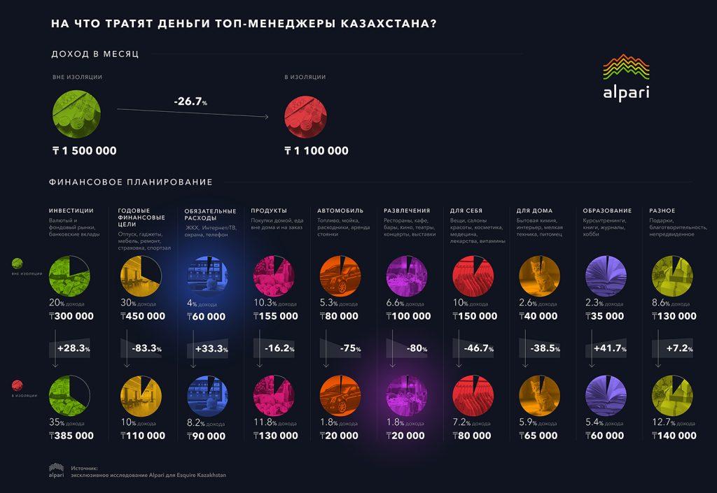 Бухгалтерия на карантине: на что тратят деньги топ-менеджеры Казахстана?
