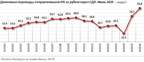 Очередной рекорд: в июне казахстанцы отправили за рубеж 2 млн
