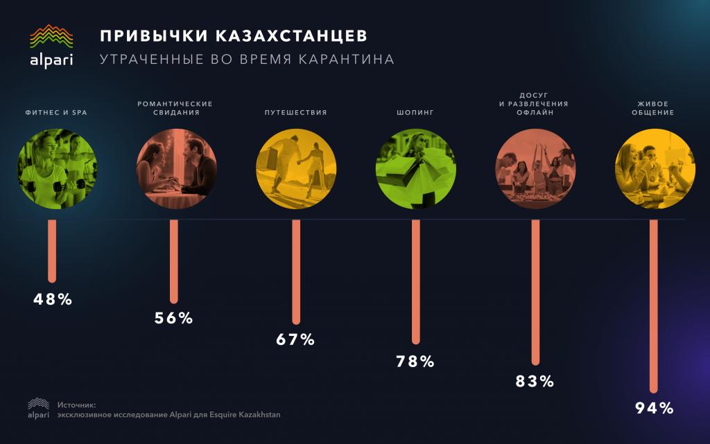 Мутации на самоизоляции: как изменились казахстанцы за время пандемии?