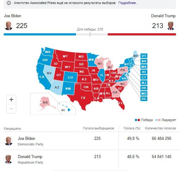 7 млн: сумма ставок на итог выборов в США бьет все рекорды