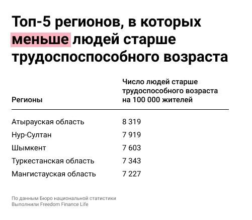 Где в РК самые большие пенсии и где пенсионерам жить лучше