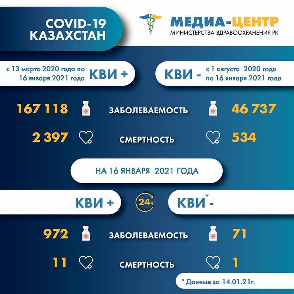 Скачок заражений COVID-19 зарегистрировали в Казахстане