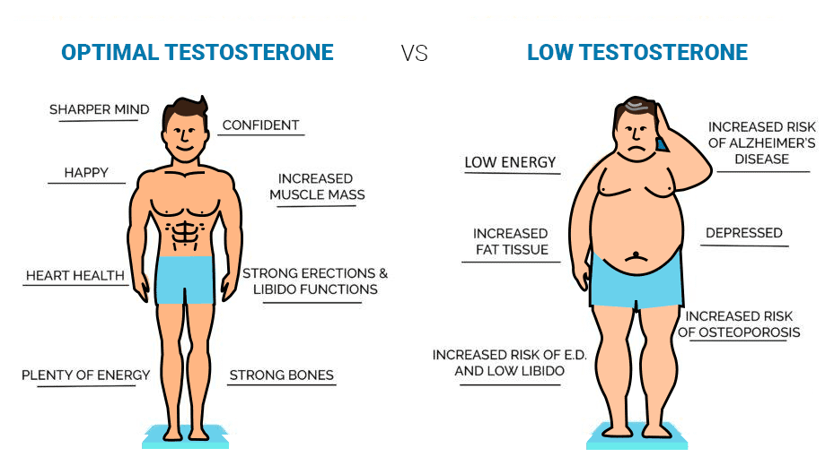 Как низкий тестостерон влияет на мужчину