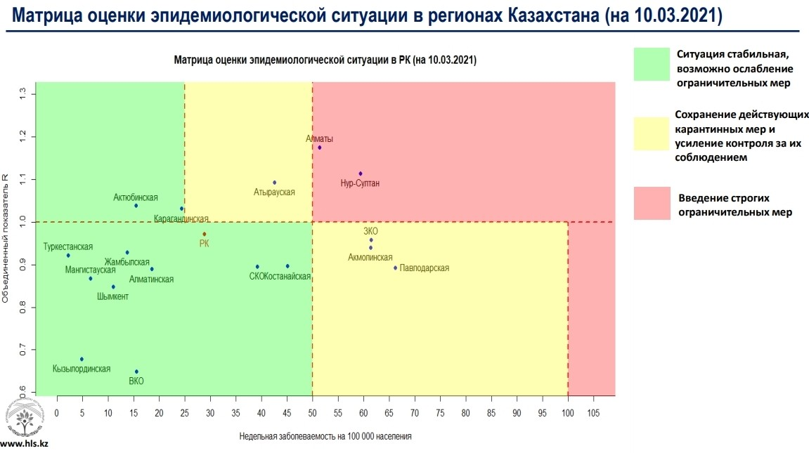 Алматы и Нур-Султан переместились в «красную» зону по коронавирусу