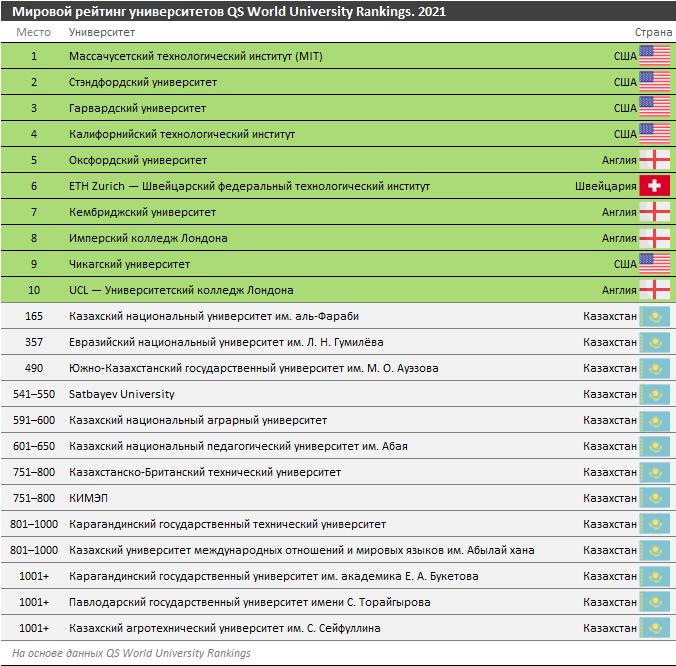 Какие казахстанские ВУЗы попали в ТОП-500 мировых университетов