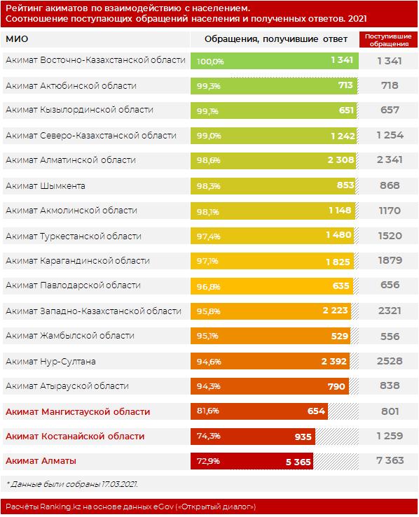 Акимат Алматы оказался худшим в рейтингах по взаимодействию с населением