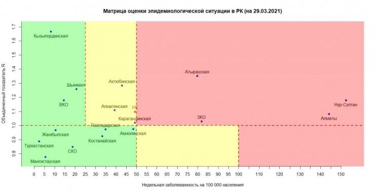 Казахстан приближается к «красной» зоне по коронавирусу