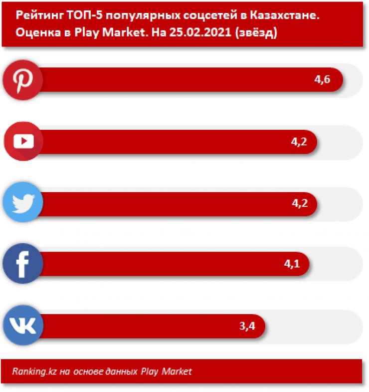 Какую соцсеть больше всего любят казахстанцы