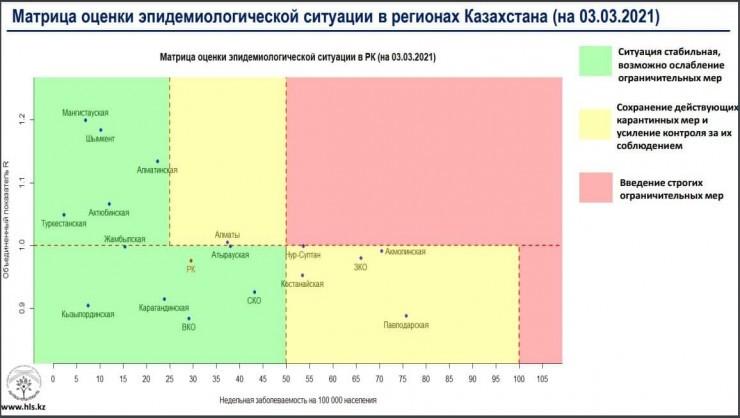 Алматы вернулся в «желтую» зону по COVID-19