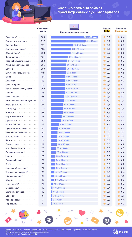 Сколько времени займет просмотр лучших сериалов всех времен?