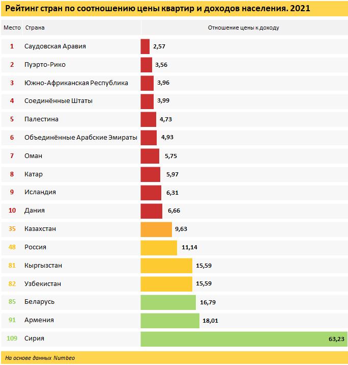 В рейтинге стран по доступности жилья Казахстан занял 35-е место из 109