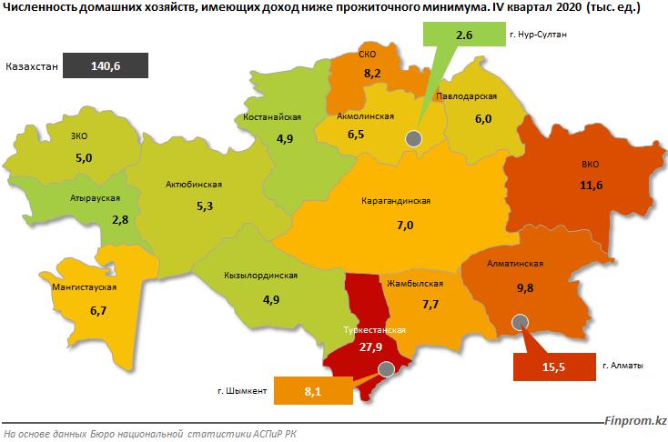 Казахстанцы беднеют: количество жителей с доходами ниже прожиточного минимума выросло на 20%
