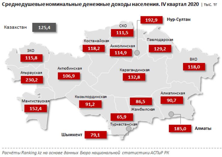 Где в Казахстане самые высокие и самые низкие зарплаты