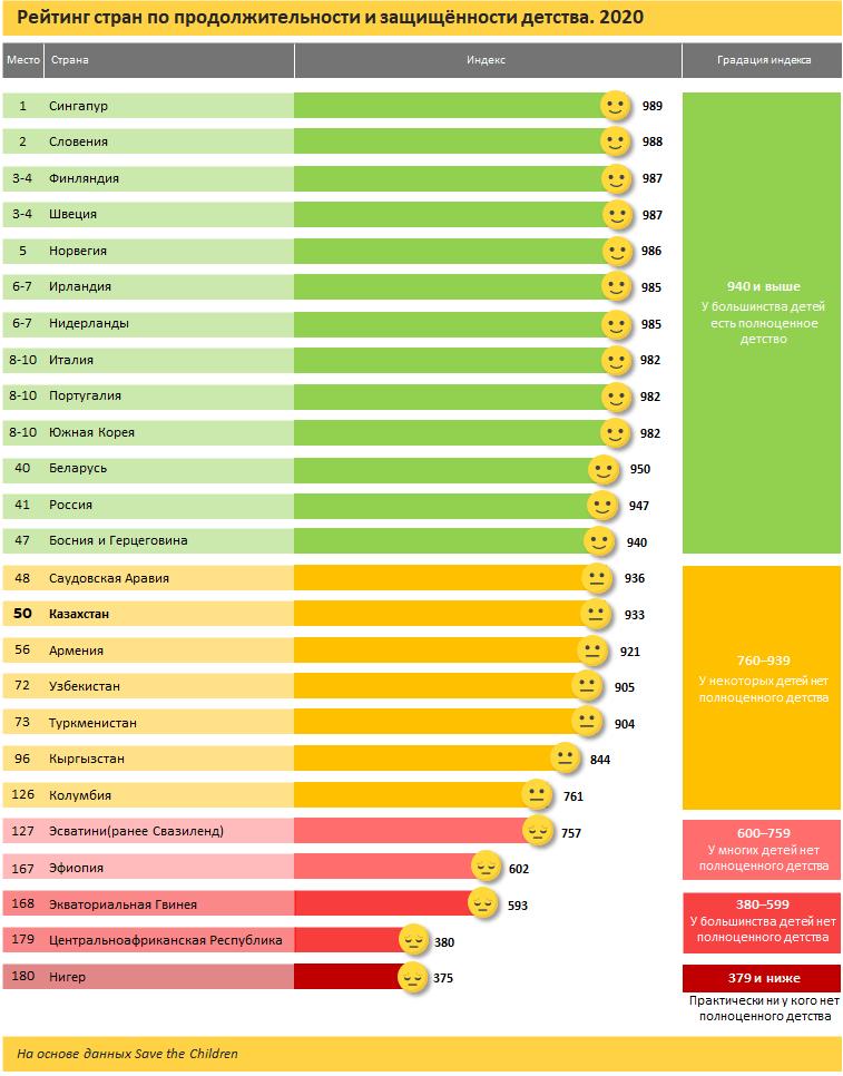 В рейтинге стран по защищенности детства Казахстан занял 50-е место