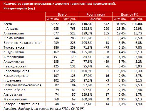 Алматинцы чаще всего попадают в ДТП