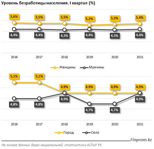Где в Казахстане тяжелее всего найти работу