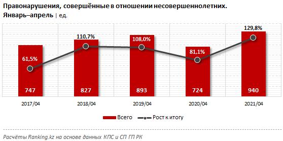 Количество правонарушений против несовершеннолетних в РК выросло на 30%