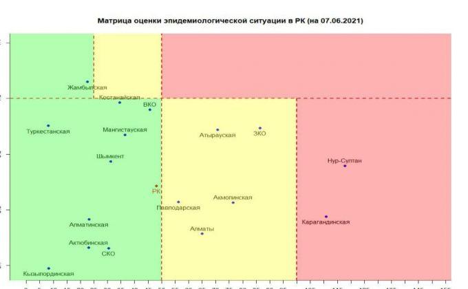 Казахстан перешел в «зеленую» зону по COVID-19