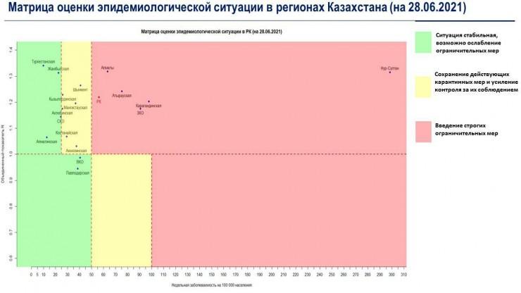 Казахстан возвращается в «красную» зону?