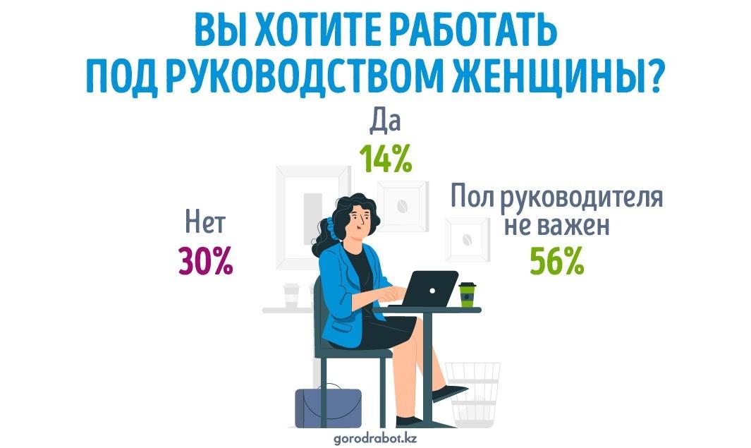 Начальник или начальница: под чьим руководством хотят работать казахстанцы