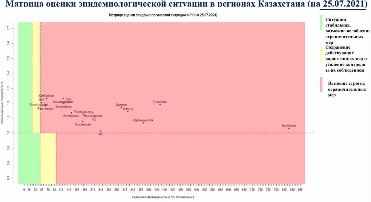 Казахстан почти полностью перешел в «красную» зону