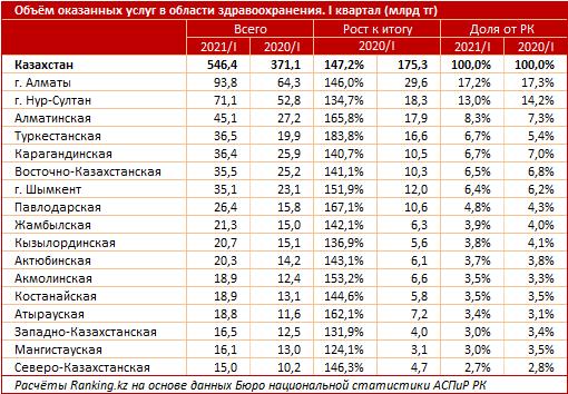 По качеству системы здравоохранения Казахстан оказался на 58-м месте