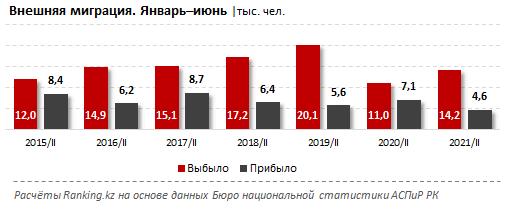 Пандемия не помеха: все больше казахстанцев уезжает из страны