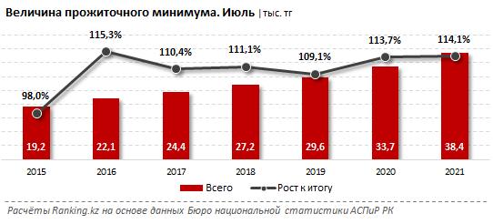 В Казахстане прожиточный минимум уменьшился на 1%. А вот цены выросли