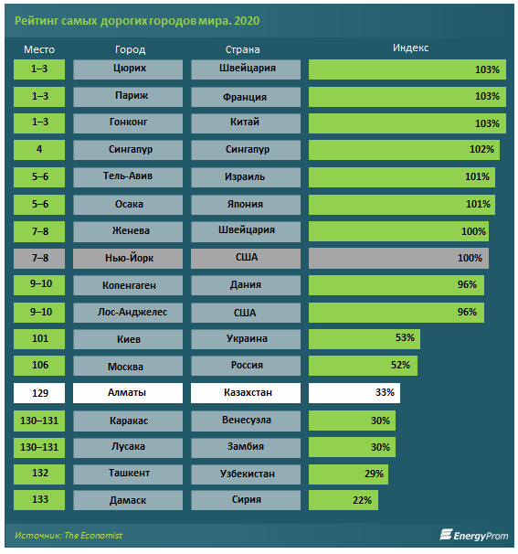 Алматы признали одним из самых дешевых мегаполисов мира