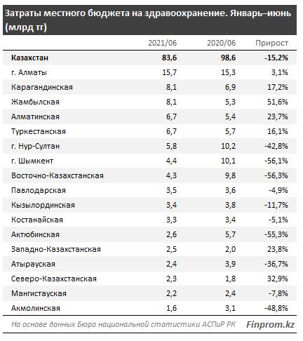 Затраты местного бюджета в сфере здравоохранения сократились на 15%