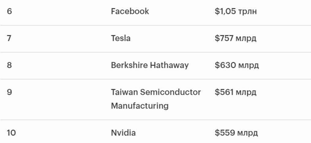 Китайские компании «вылетели» из Топ-10 крупнейших компаний мира