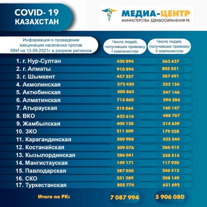 Почти 60% взрослого населения Казахстана прошли вакцинацию