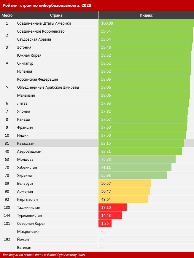 По уровню кибербезопасности Казахстан занял 31 место из 182